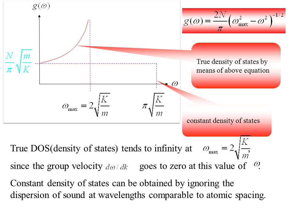 constant density of states True density of states by means of above equation True DOS(density of states) tends to infinity at, since the group velocit