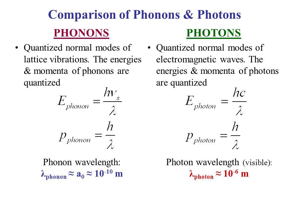 PHONONS Quantized normal modes of lattice vibrations. The energies & momenta of phonons are quantized Phonon wavelength: λ phonon ≈ a 0 ≈ 10 -10 m Com
