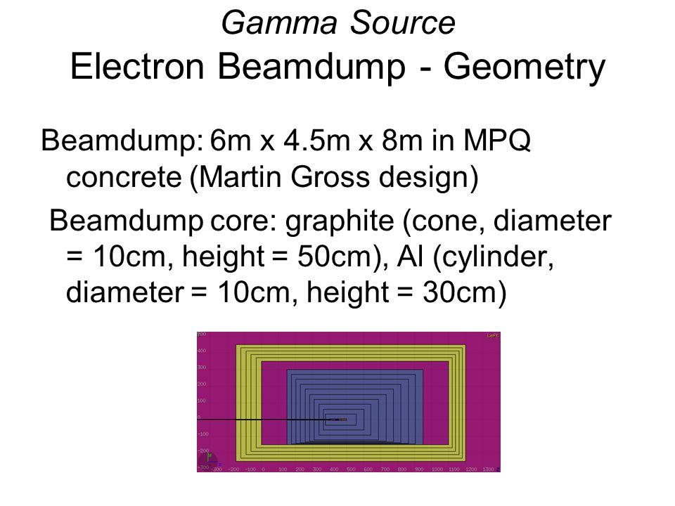 Gamma Source Electron Beamdump - Geometry Beamdump: 6m x 4.5m x 8m in MPQ concrete (Martin Gross design) Beamdump core: graphite (cone, diameter = 10cm, height = 50cm), Al (cylinder, diameter = 10cm, height = 30cm)