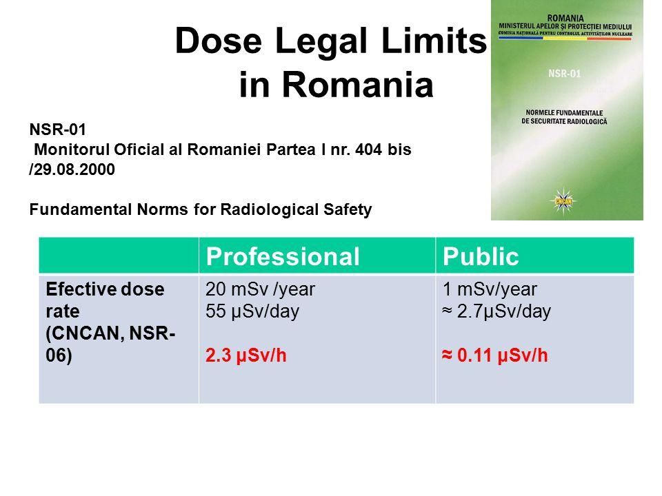 Dose Legal Limits in Romania ProfessionalPublic Efective dose rate (CNCAN, NSR- 06) 20 mSv /year 55 μSv/day 2.3 μSv/h 1 mSv/year ≈ 2.7μSv/day ≈ 0.11 μSv/h NSR-01 Monitorul Oficial al Romaniei Partea I nr.