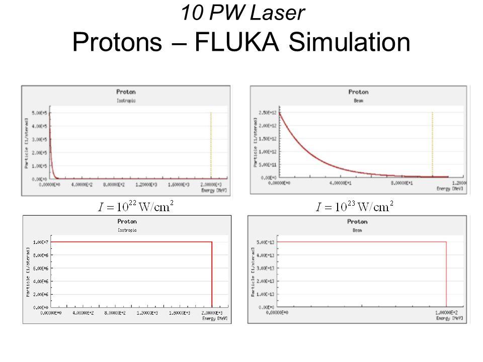 10 PW Laser Protons – FLUKA Simulation