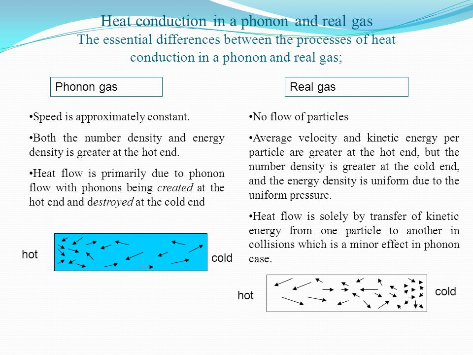 Heat conduction in a phonon and real gas The essential differences between the processes of heat conduction in a phonon and real gas; Phonon gasReal g