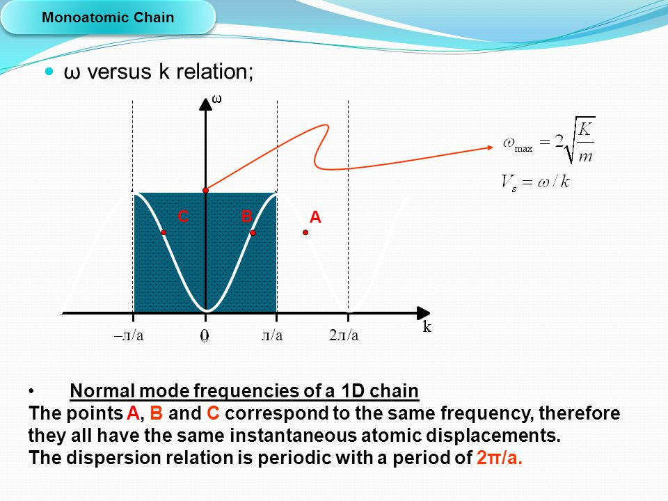 ω versus k relation; 0л/a2л/a–л–л/a k Monoatomic Chain Normal mode frequencies of a 1D chain The points A, B and C correspond to the same frequency, t