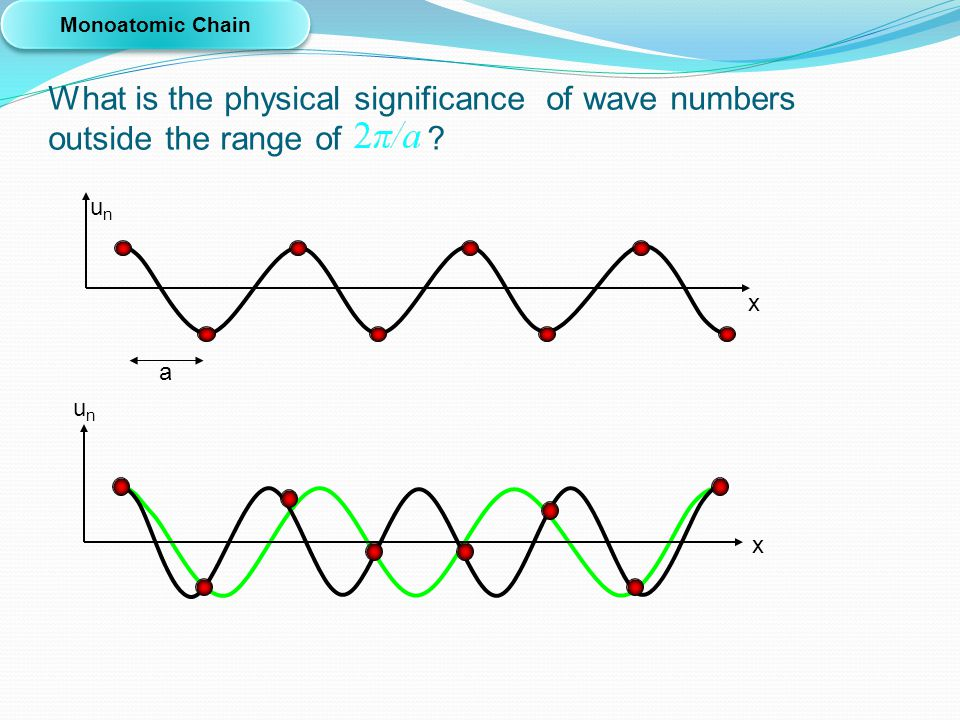 What is the physical significance of wave numbers outside the range of ? x Monoatomic Chain unun u n x a
