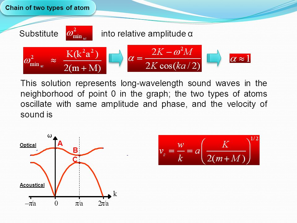Chain of two types of atom Substitute into relative amplitude α This solution represents long-wavelength sound waves in the neighborhood of point 0 in
