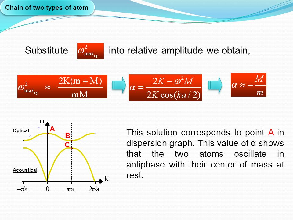 Chain of two types of atom This solution corresponds to point A in dispersion graph. This value of α shows that the two atoms oscillate in antiphase w