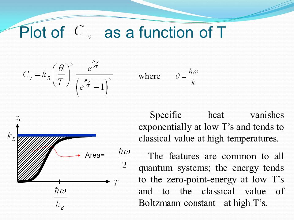 Area= Specific heat vanishes exponentially at low T's and tends to classical value at high temperatures. The features are common to all quantum system