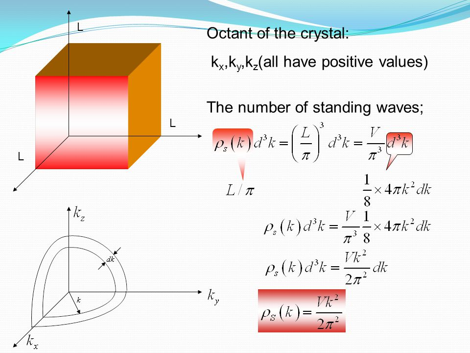 L L L Octant of the crystal: k x,k y,k z (all have positive values) The number of standing waves;