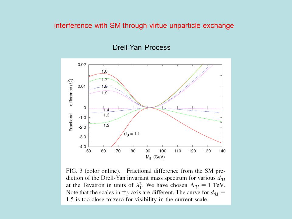 interference with SM through virtue unparticle exchange Drell-Yan Process