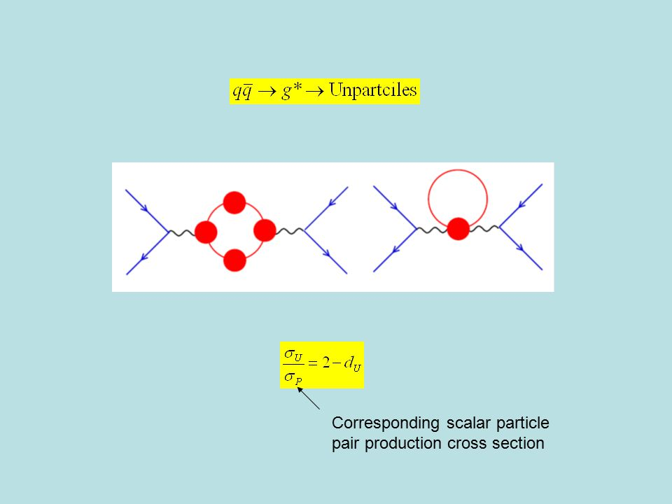 Corresponding scalar particle pair production cross section