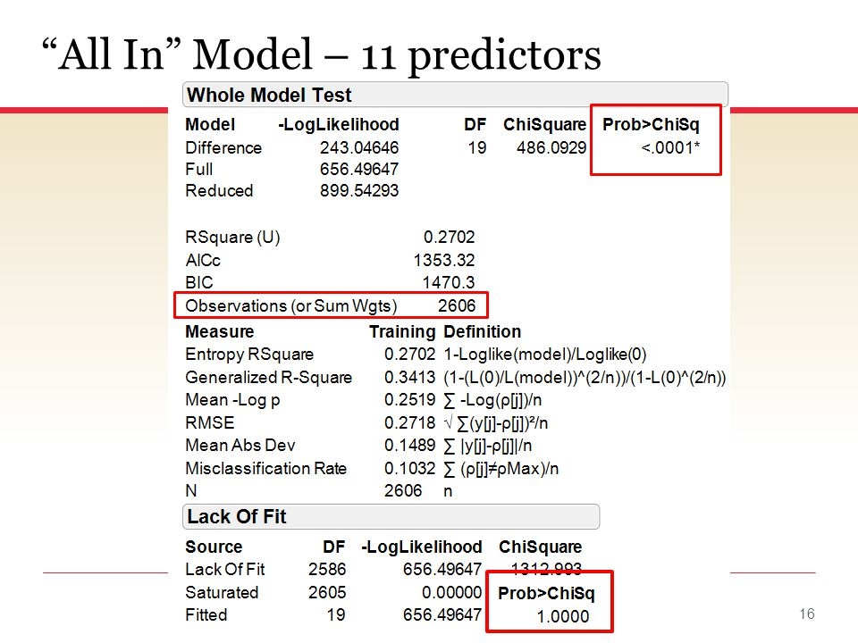 ©2012 Wayne G. Fischer, PhD All In Model – 11 predictors 16