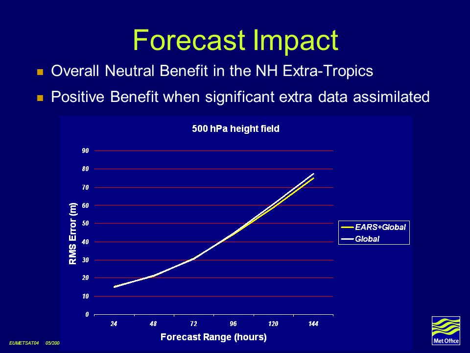 EUMETSAT04 05/2004 © Crown copyright Forecast Impact Overall Neutral Benefit in the NH Extra-Tropics Positive Benefit when significant extra data assi