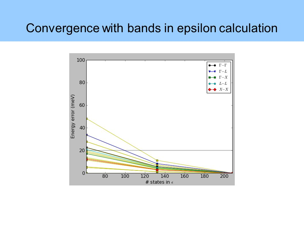 Convergence with bands in epsilon calculation