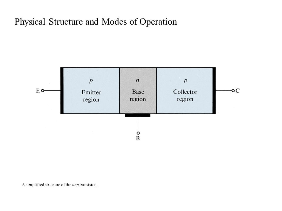 A simplified structure of the pnp transistor. Physical Structure and Modes of Operation