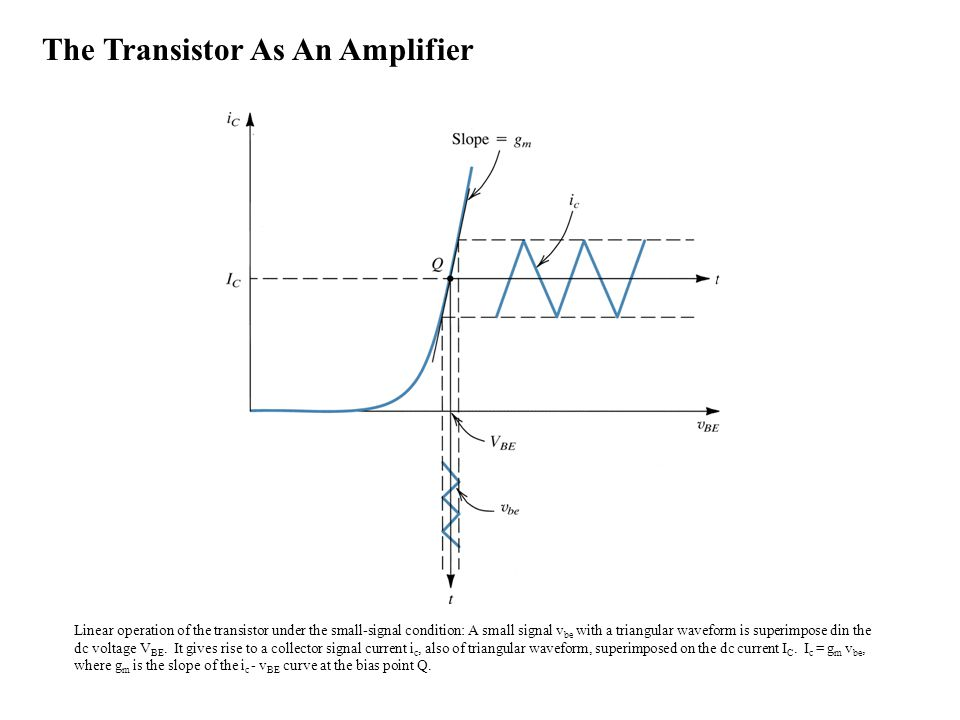 Linear operation of the transistor under the small-signal condition: A small signal v be with a triangular waveform is superimpose din the dc voltage