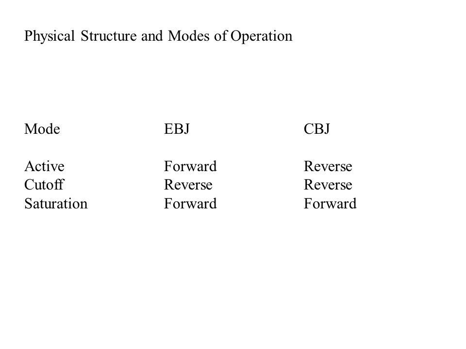 ModeEBJCBJ ActiveForwardReverse CutoffReverseReverse SaturationForwardForward