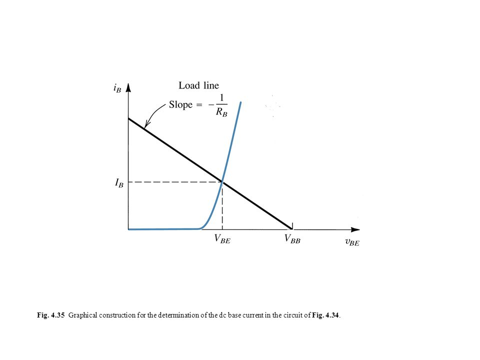 Fig. 4.35 Graphical construction for the determination of the dc base current in the circuit of Fig. 4.34.