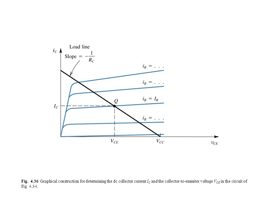 Fig. 4.36 Graphical construction for determining the dc collector current I C and the collector-to-emmiter voltage V CE in the circuit of Fig. 4.34.