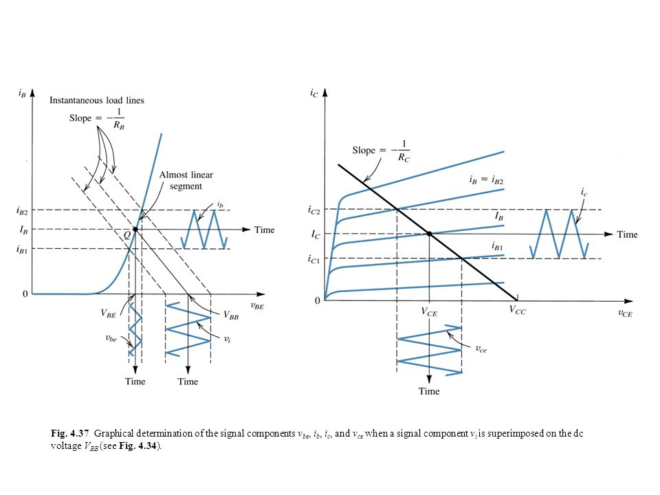Fig. 4.37 Graphical determination of the signal components v be, i b, i c, and v ce when a signal component v i is superimposed on the dc voltage V BB