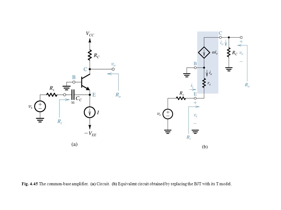 Fig. 4.45 The common-base amplifier. (a) Circuit. (b) Equivalent circuit obtained by replacing the BJT with its T model.