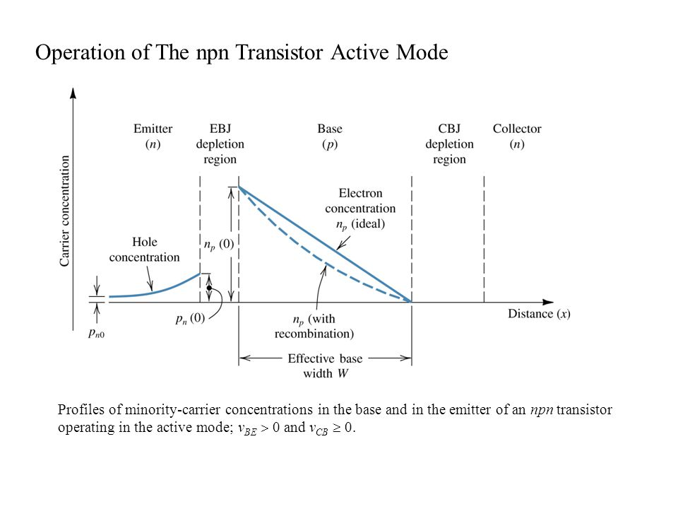 Profiles of minority-carrier concentrations in the base and in the emitter of an npn transistor operating in the active mode; v BE  0 and v CB  0. O