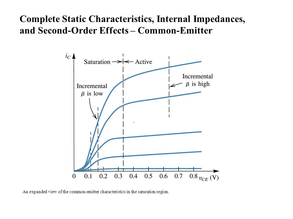 An expanded view of the common-emitter characteristics in the saturation region. Complete Static Characteristics, Internal Impedances, and Second-Orde