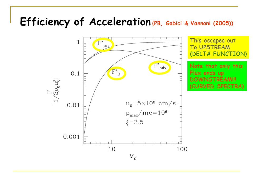 Efficiency of Acceleration (PB, Gabici & Vannoni (2005)) Note that only this Flux ends up DOWNSTREAM!!! (CURVED SPECTRA) This escapes out To UPSTREAM