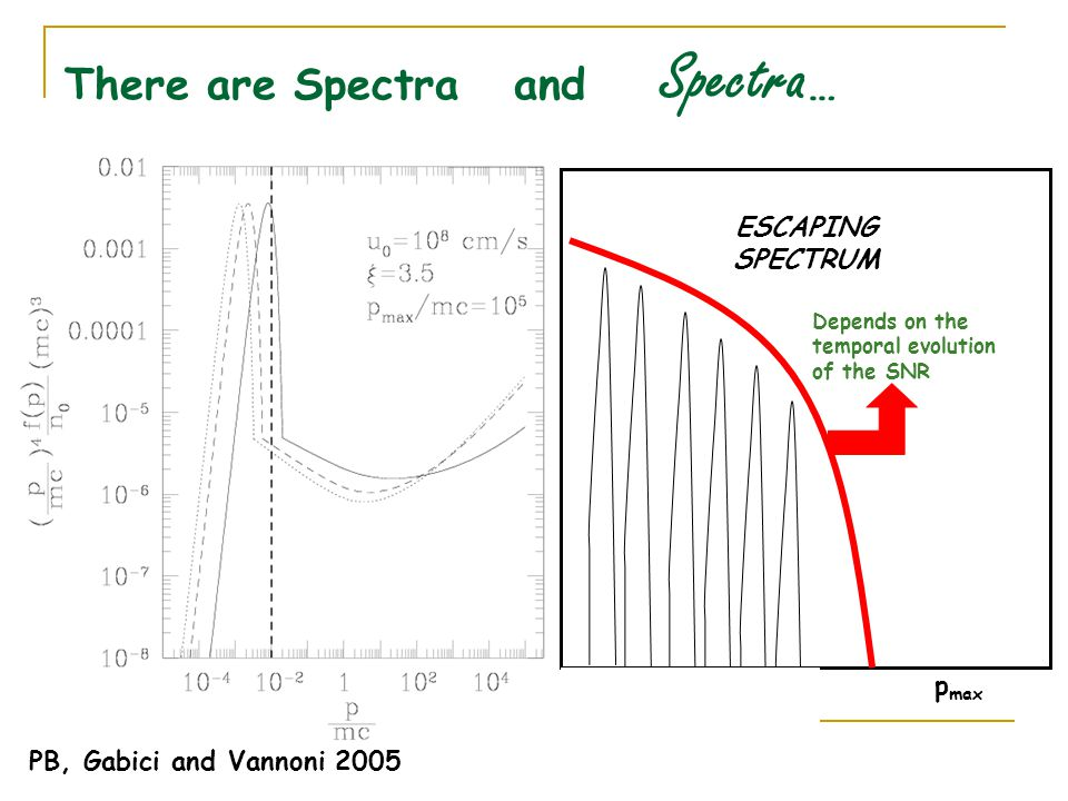 There are Spectra and Spectra … ESCAPINGSPECTRUM p max PB, Gabici and Vannoni 2005 Depends on the temporal evolution of the SNR