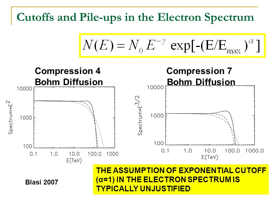 Cutoffs and Pile-ups in the Electron Spectrum Compression 4 Compression 7 Bohm Diffusion Blasi 2007 THE ASSUMPTION OF EXPONENTIAL CUTOFF (α=1) IN THE