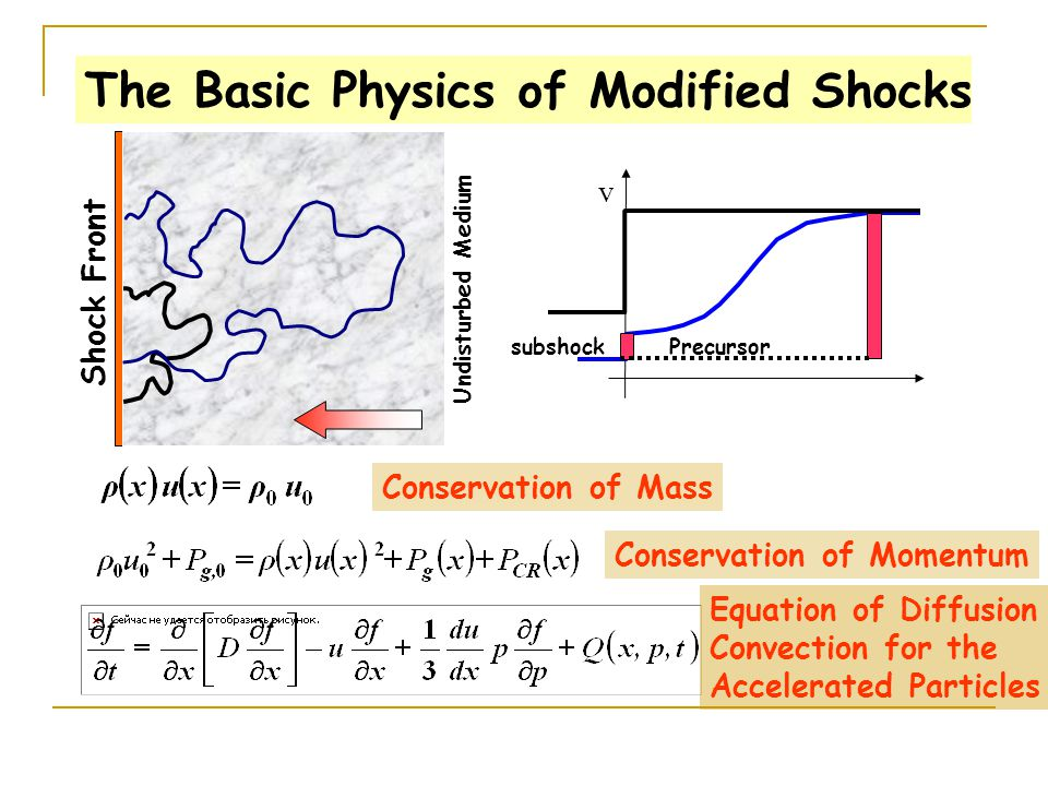 The Basic Physics of Modified Shocks Undisturbed Medium Shock Front v subshock Precursor Conservation of Mass Conservation of Momentum Equation of Dif