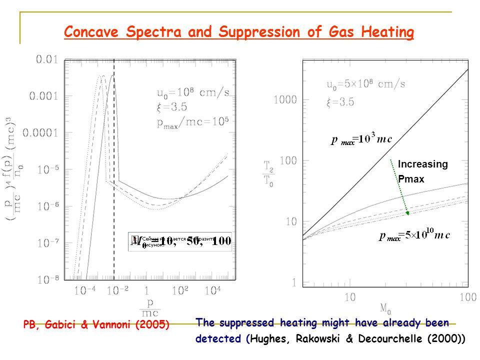 Efficiency of Acceleration (PB, Gabici & Vannoni (2005)) Note that only this Flux ends up DOWNSTREAM!!.