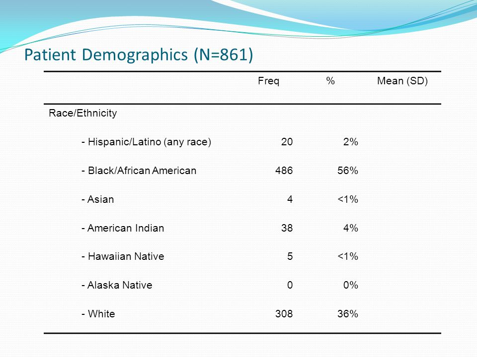 Patient Demographics (N=861) Freq%Mean (SD) Race/Ethnicity - Hispanic/Latino (any race)202% - Black/African American48656% - Asian4<1% - American Indian384% - Hawaiian Native5<1% - Alaska Native00% - White30836% Demographics for MCCG Baseline Patients (N=816)