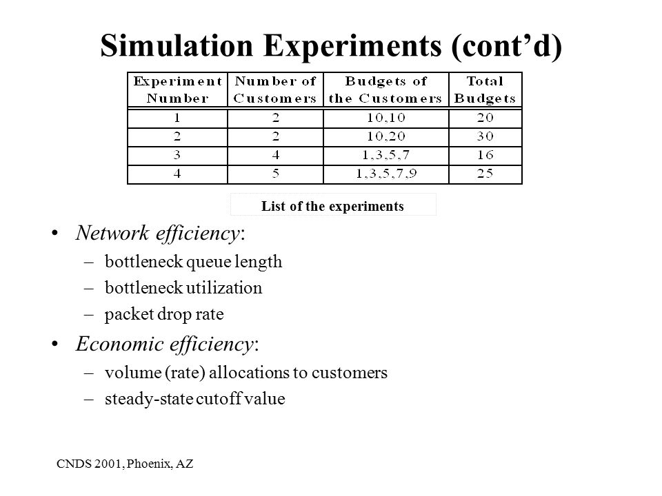 CNDS 2001, Phoenix, AZ Simulation Experiments (cont'd) Network efficiency: –bottleneck queue length –bottleneck utilization –packet drop rate Economic efficiency: –volume (rate) allocations to customers –steady-state cutoff value List of the experiments