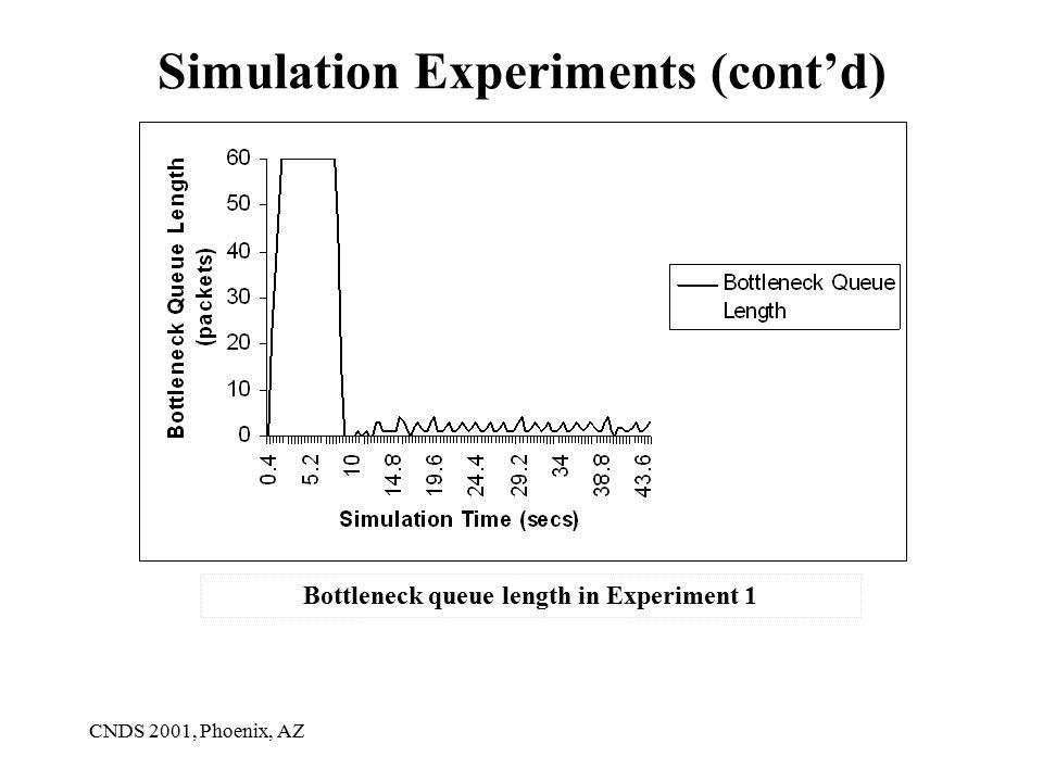 CNDS 2001, Phoenix, AZ Simulation Experiments (cont'd) Bottleneck queue length in Experiment 1