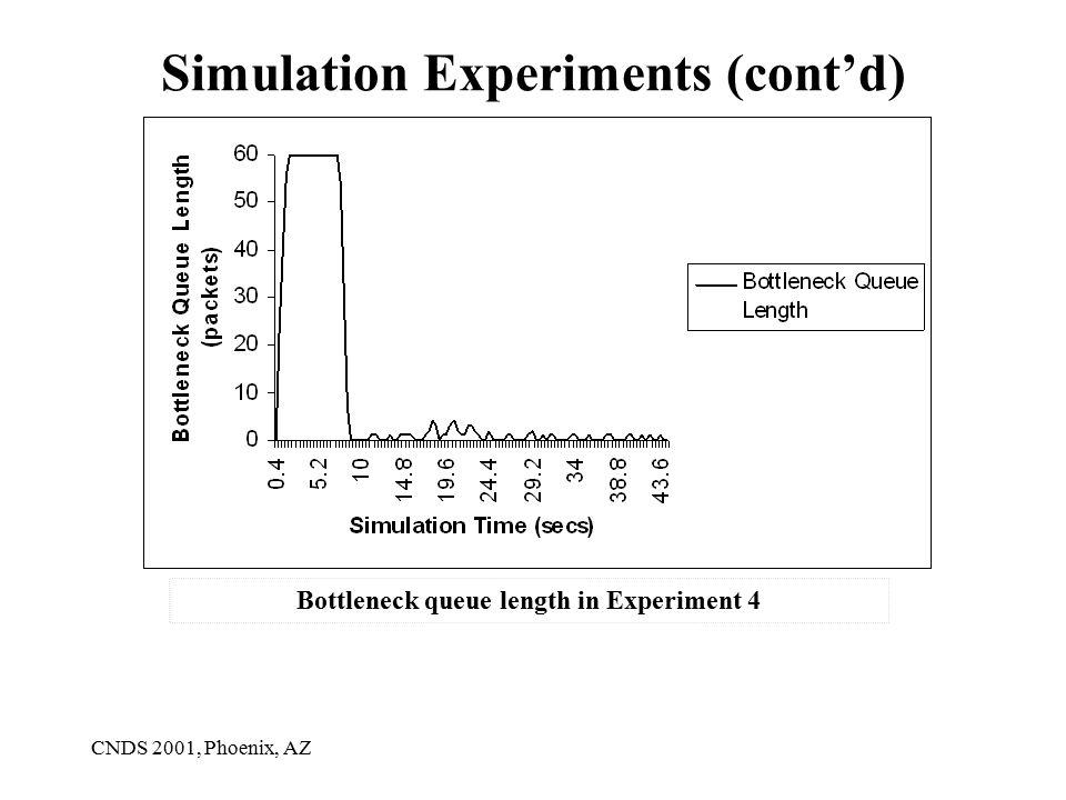 CNDS 2001, Phoenix, AZ Simulation Experiments (cont'd) Bottleneck queue length in Experiment 4