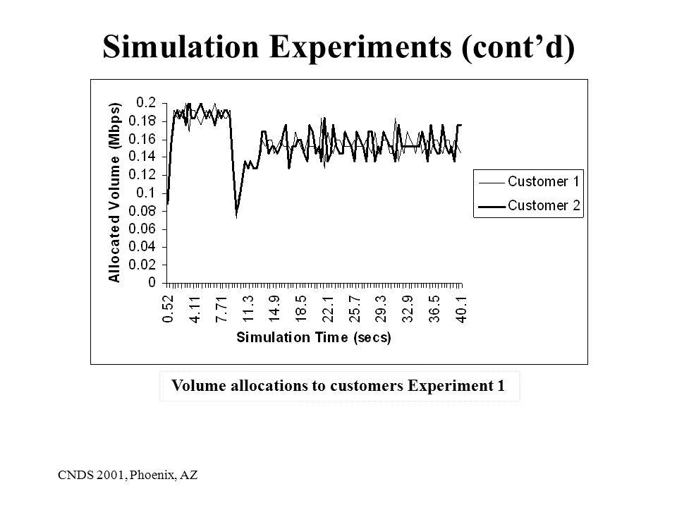 CNDS 2001, Phoenix, AZ Simulation Experiments (cont'd) Volume allocations to customers Experiment 1