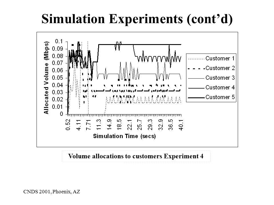 CNDS 2001, Phoenix, AZ Simulation Experiments (cont'd) Volume allocations to customers Experiment 4