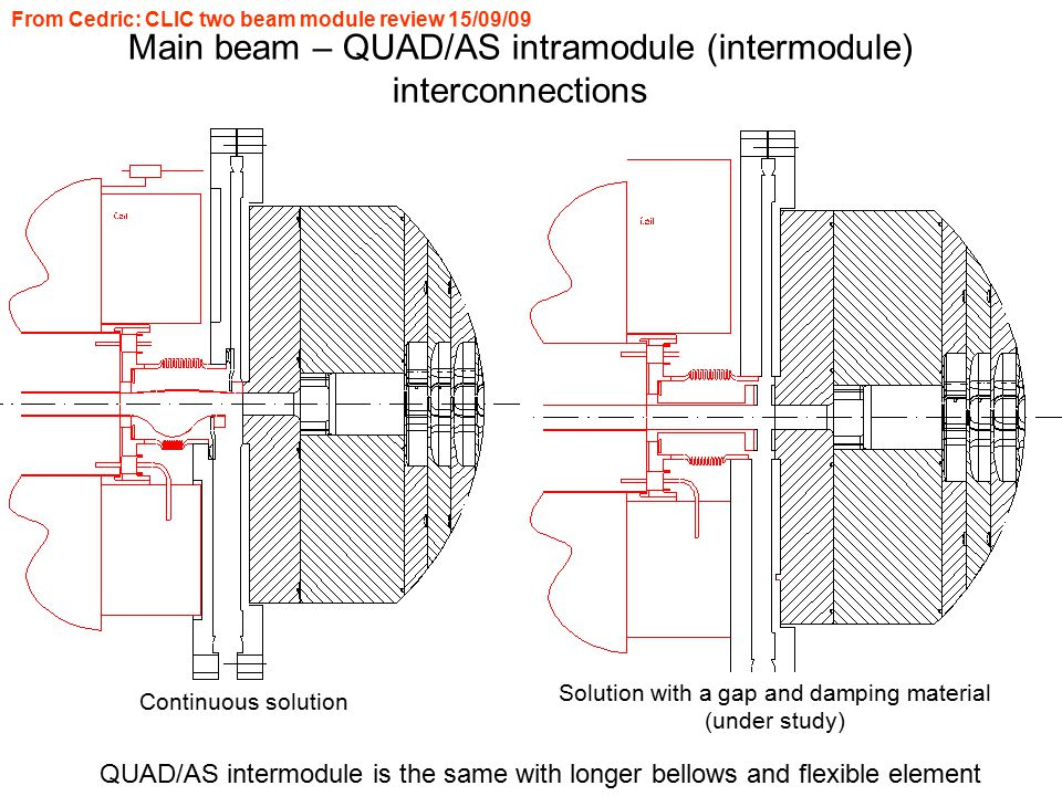 Main beam – QUAD/AS intramodule (intermodule) interconnections QUAD/AS intermodule is the same with longer bellows and flexible element Continuous sol
