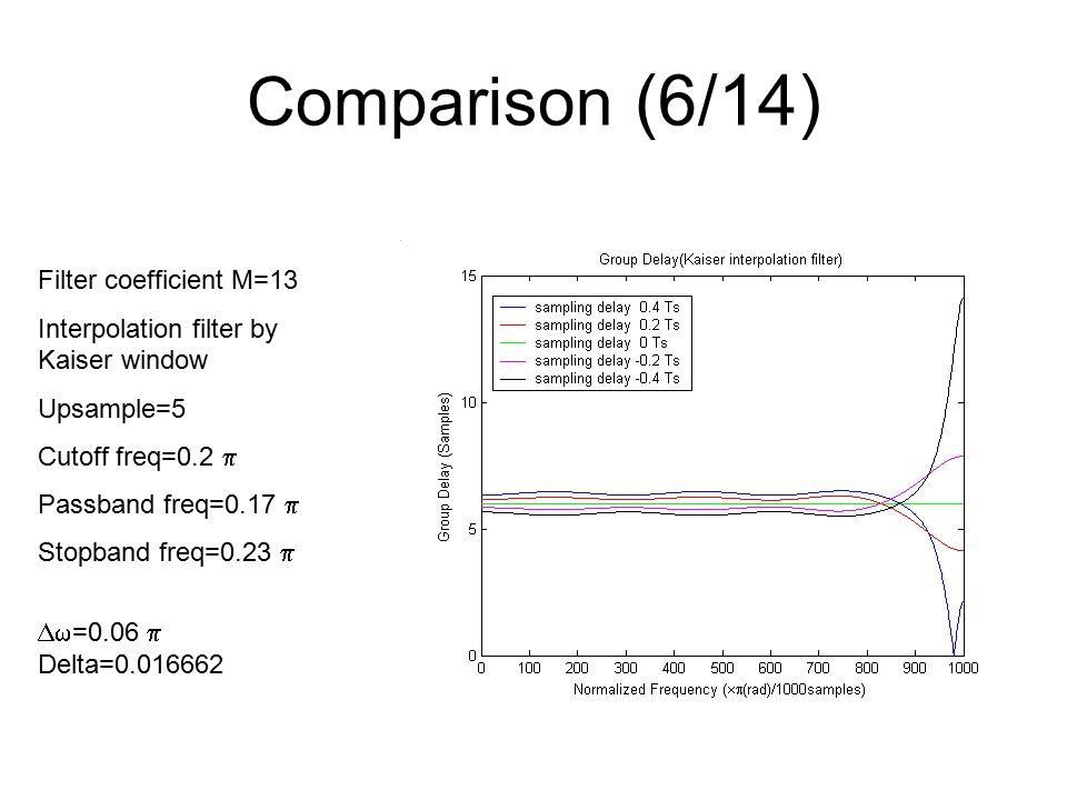 Comparison (6/14) Filter coefficient M=13 Interpolation filter by Kaiser window Upsample=5 Cutoff freq=0.2  Passband freq=0.17  Stopband freq=0.23   =0.06  Delta=0.016662
