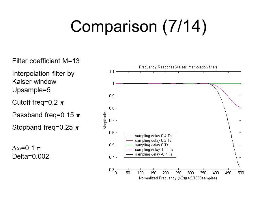 Comparison (7/14) Filter coefficient M=13 Interpolation filter by Kaiser window Upsample=5 Cutoff freq=0.2  Passband freq=0.15  Stopband freq=0.25   =0.1  Delta=0.002