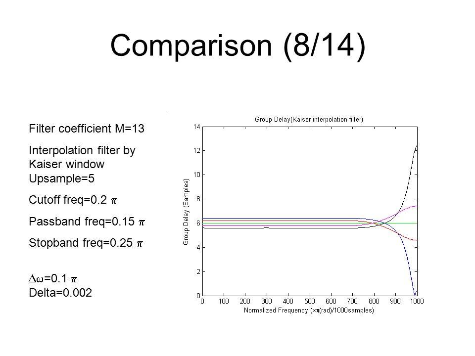 Comparison (8/14) Filter coefficient M=13 Interpolation filter by Kaiser window Upsample=5 Cutoff freq=0.2  Passband freq=0.15  Stopband freq=0.25   =0.1  Delta=0.002