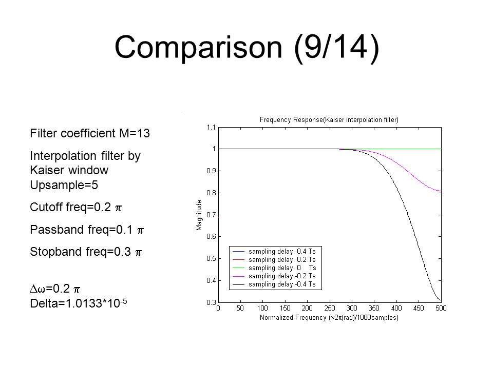 Comparison (9/14) Filter coefficient M=13 Interpolation filter by Kaiser window Upsample=5 Cutoff freq=0.2  Passband freq=0.1  Stopband freq=0.3   =0.2  Delta=1.0133*10 -5