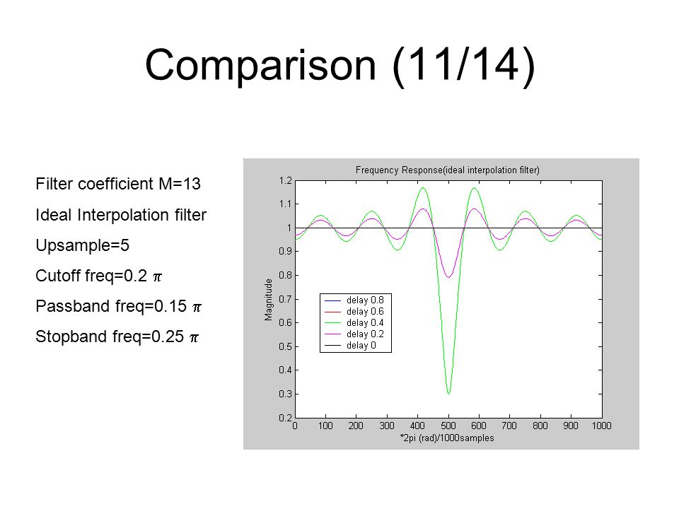 Comparison (11/14) Filter coefficient M=13 Ideal Interpolation filter Upsample=5 Cutoff freq=0.2  Passband freq=0.15  Stopband freq=0.25 