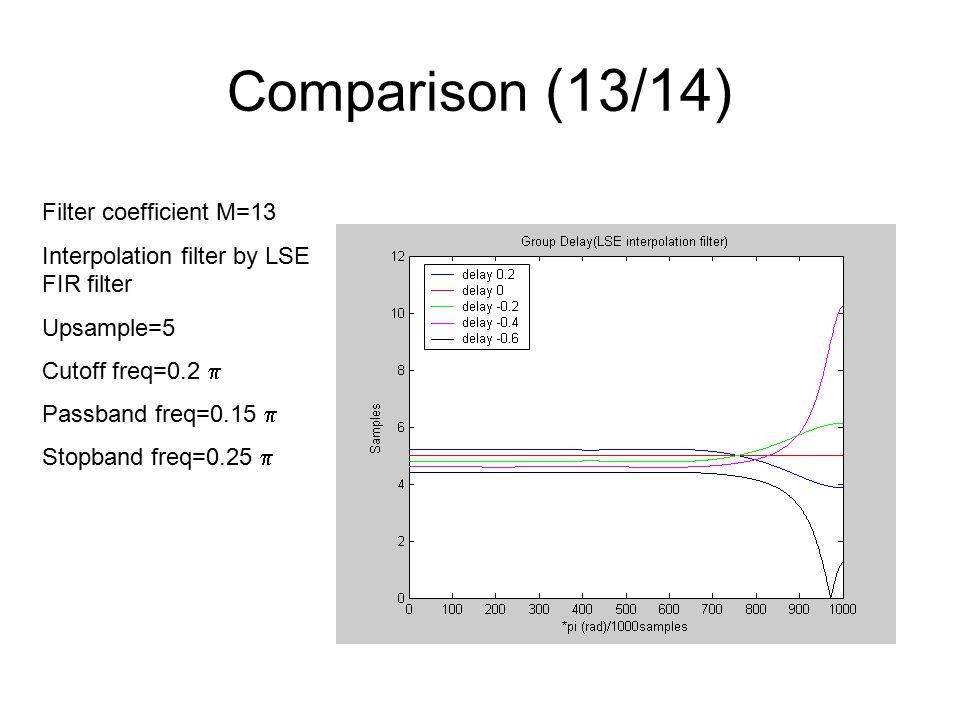 Comparison (13/14) Filter coefficient M=13 Interpolation filter by LSE FIR filter Upsample=5 Cutoff freq=0.2  Passband freq=0.15  Stopband freq=0.25 
