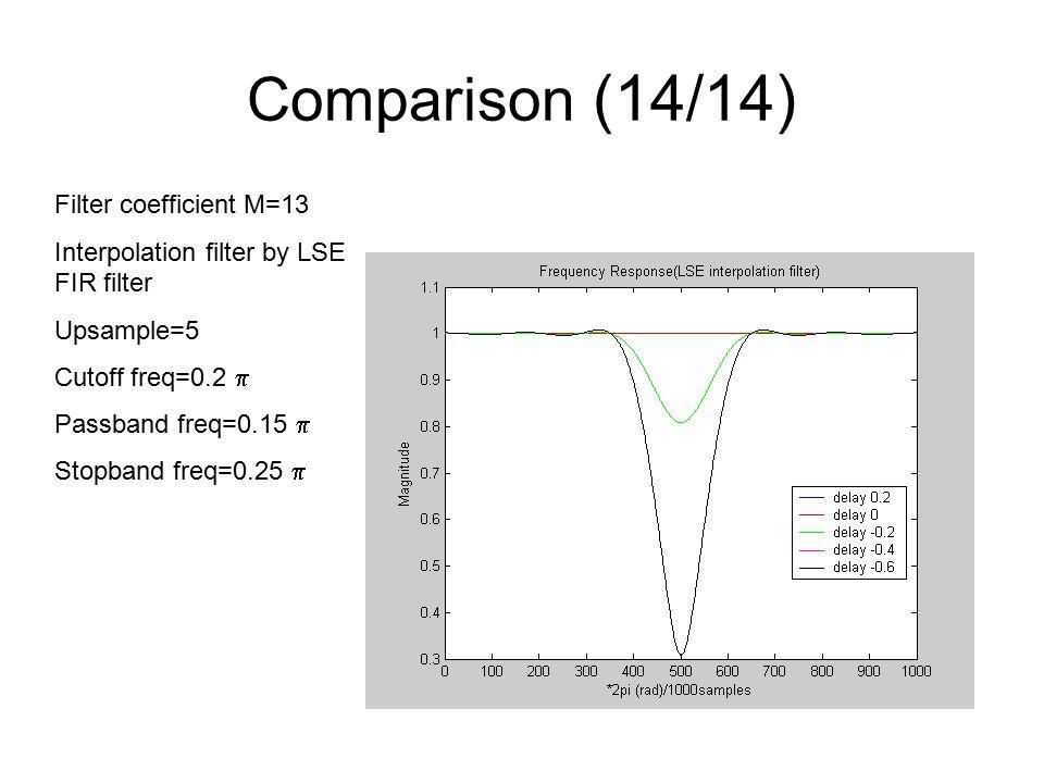 Comparison (14/14) Filter coefficient M=13 Interpolation filter by LSE FIR filter Upsample=5 Cutoff freq=0.2  Passband freq=0.15  Stopband freq=0.25 