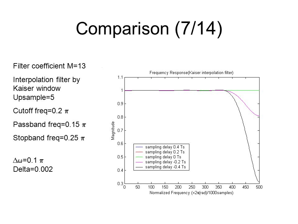 Comparison (7/14) Filter coefficient M=13 Interpolation filter by Kaiser window Upsample=5 Cutoff freq=0.2  Passband freq=0.15  Stopband freq=0.25   =0.1  Delta=0.002