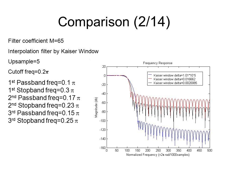 Comparison (2/14) Filter coefficient M=65 Interpolation filter by Kaiser Window Upsample=5 Cutoff freq=0.2  1 st Passband freq=0.1  1 st Stopband freq=0.3  2 nd Passband freq=0.17  2 nd Stopband freq=0.23  3 rd Passband freq=0.15  3 rd Stopband freq=0.25 