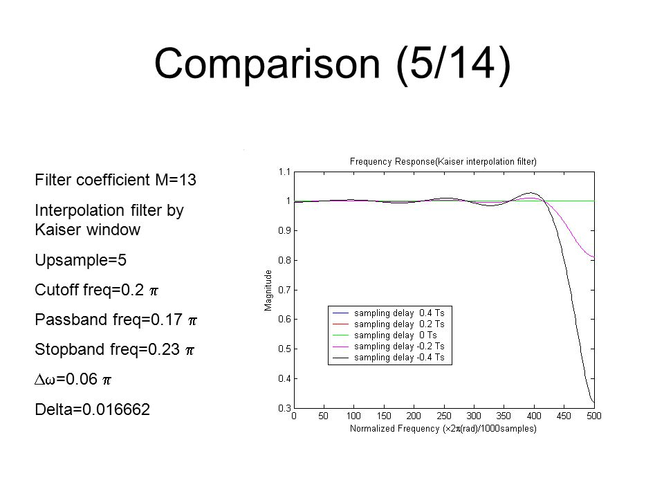 Comparison (5/14) Filter coefficient M=13 Interpolation filter by Kaiser window Upsample=5 Cutoff freq=0.2  Passband freq=0.17  Stopband freq=0.23   =0.06  Delta=0.016662