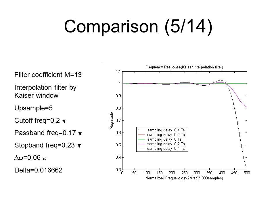 Comparison (5/14) Filter coefficient M=13 Interpolation filter by Kaiser window Upsample=5 Cutoff freq=0.2  Passband freq=0.17  Stopband freq=0.23   =0.06  Delta=0.016662