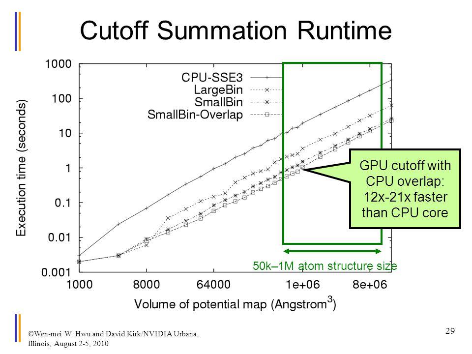 ©Wen-mei W. Hwu and David Kirk/NVIDIA Urbana, Illinois, August 2-5, 2010 Cutoff Summation Runtime 50k–1M atom structure size GPU cutoff with CPU overl